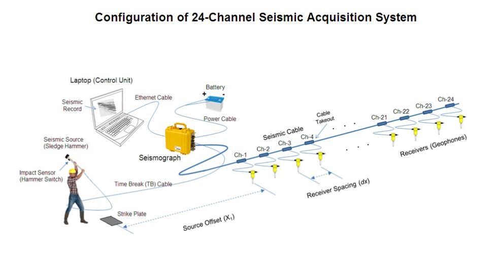 Data Acquisition Set : Vs m data acquisition